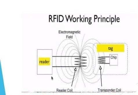 RFID WORKING PRINCIPLE