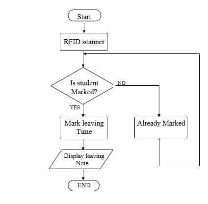 RFID BASED ATTENDANCE SYSTEM FLOW CHART