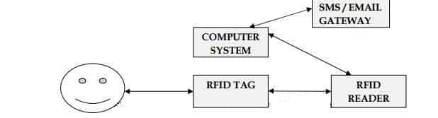 RFID BASED ATTENDANCE SYSTEM BLOCK DIAGRAM