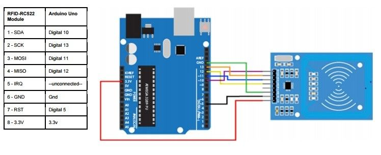 RFID connection with arduino uno