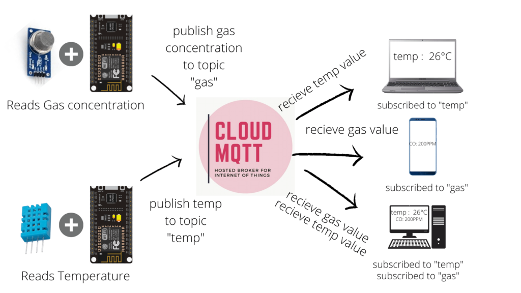 Mqtt protocol block diagram  How to MQTT