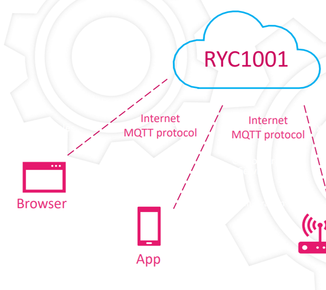 RYC1001 MQTT cloud, which we are using in our esp8266 project